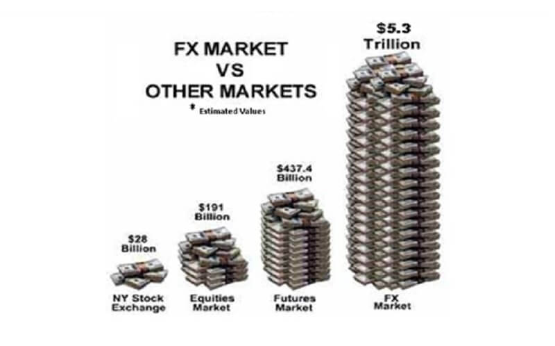 FX-Market